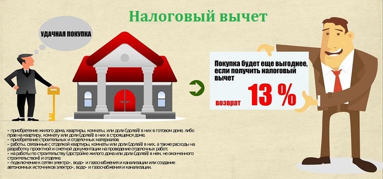 Схематичное объяснение возможности возврата 13% налога с покупки недвижимости